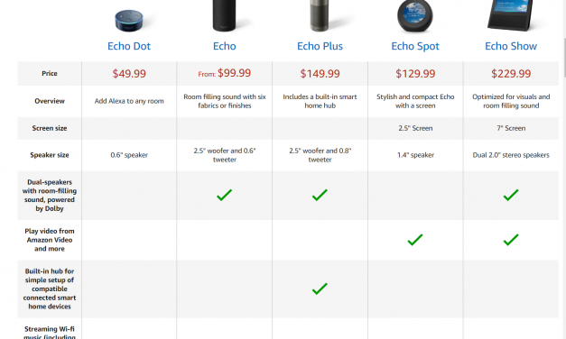 Amazon Announces New Line of Alexa Devices